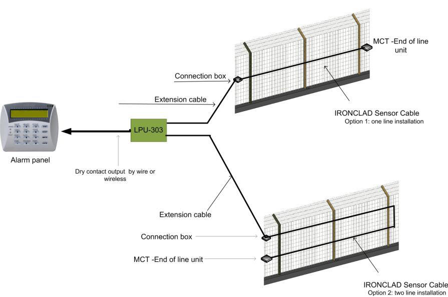 Dual Zone Configuration This Perimeter Intrusion Detection Fence Security System is ideal for outdoor protection